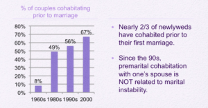 premarital cohabitation